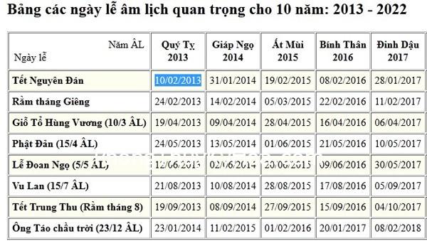tet am lich nam 2013 la ngay nao Khoa chiêm tinh Trung Hoa và Ngũ Hành